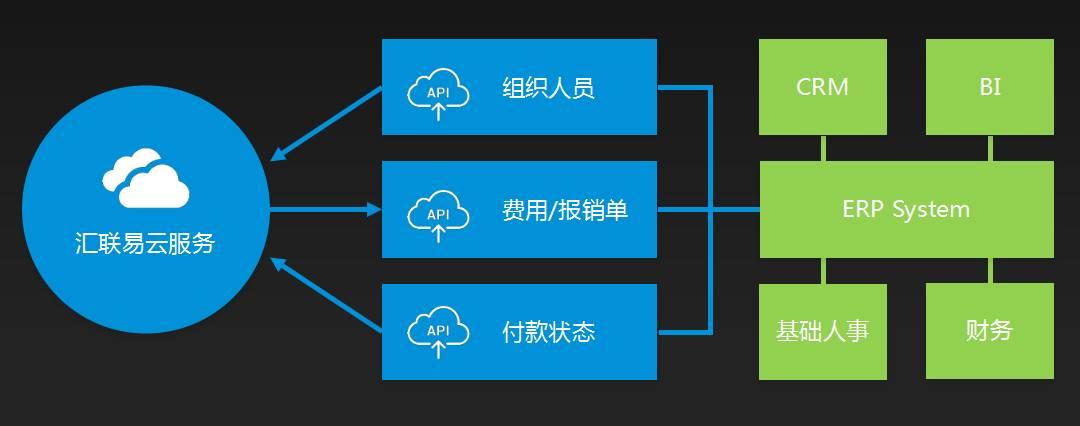 汇联易集成产品架构图 4