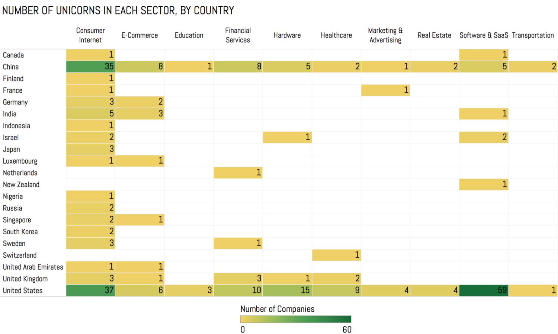 独角兽公司按国家和行业 11