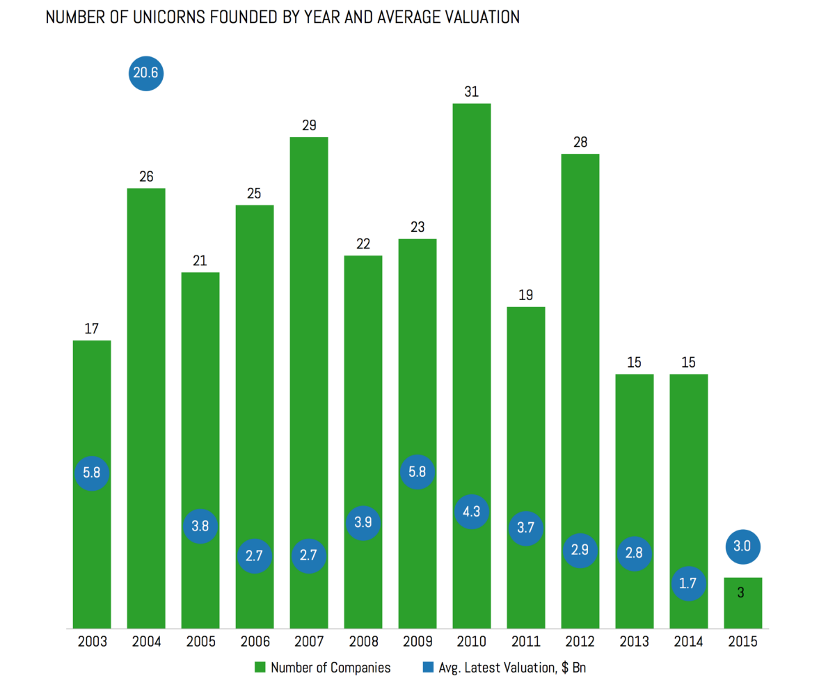 独角兽公司按年份估值和数量 3