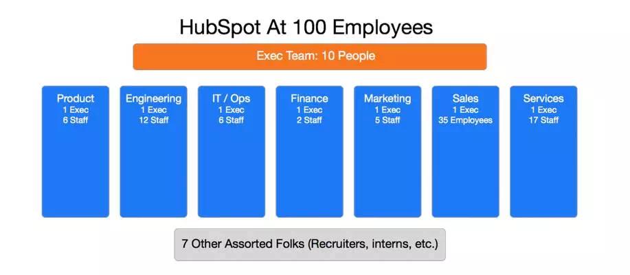 SaaS公司的前100名员工都应该是哪些人