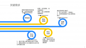 汇联易与亿动传媒费控项目详细需求 3