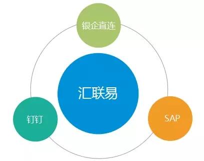 汇联易示例项目逻辑图 3