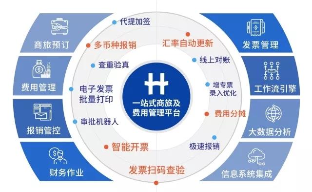 汇联易与微信合作4 4