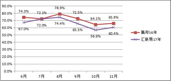 中集安瑞科报销成本下降10.1% 2