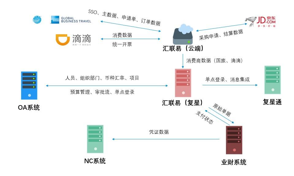 汇联易与 复星集团项目资料 2