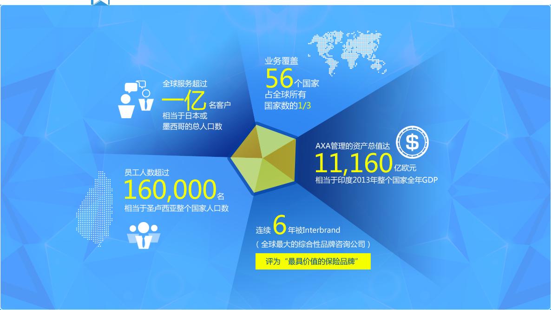 汇联易-安盛天平项目介绍