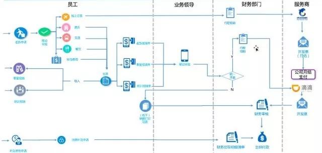 财务共享模式升级 | 汇联易助力梅特勒-托利多实现复杂费控体系 2