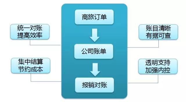 差旅管控电子化丨 徐工施维英提高费用结算效率 3