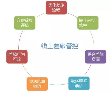 差旅管控电子化丨 徐工施维英提高费用结算效率 2