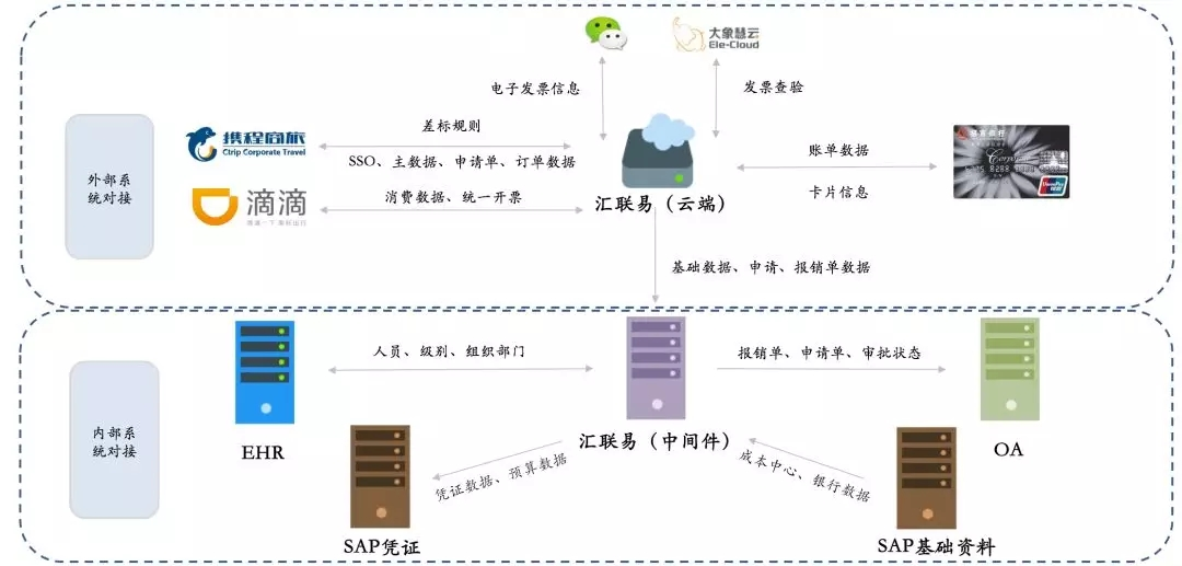 项目详细流程图 2