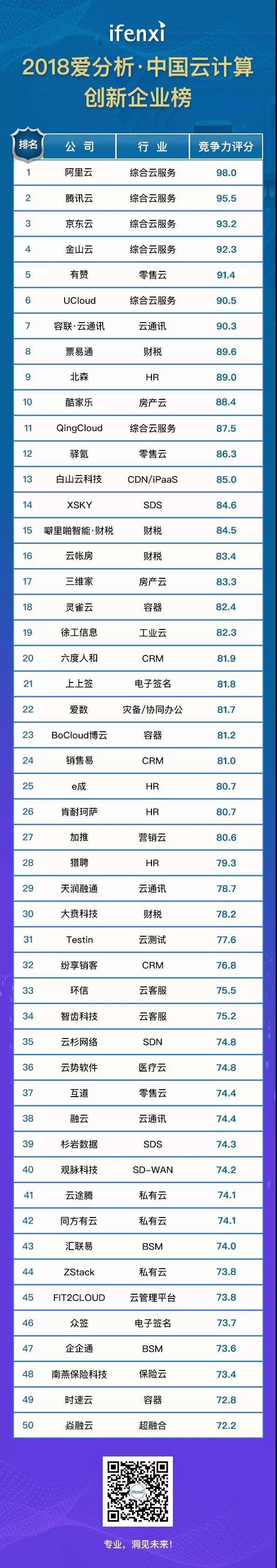 汇联易上榜【2018中国云计算创新企业50强】 3