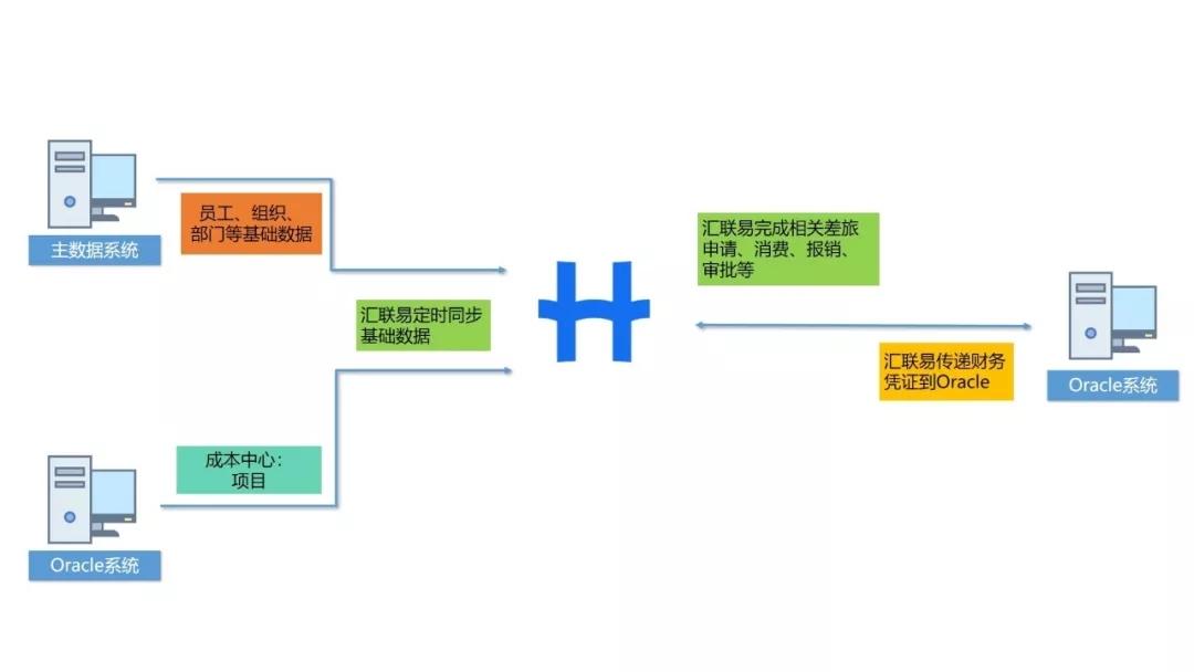 汇联易&华兴资本项目介绍 2