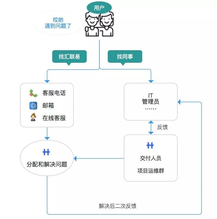 汇联易原反馈流程 5