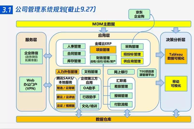 数字广东&汇联易逻辑流程 3