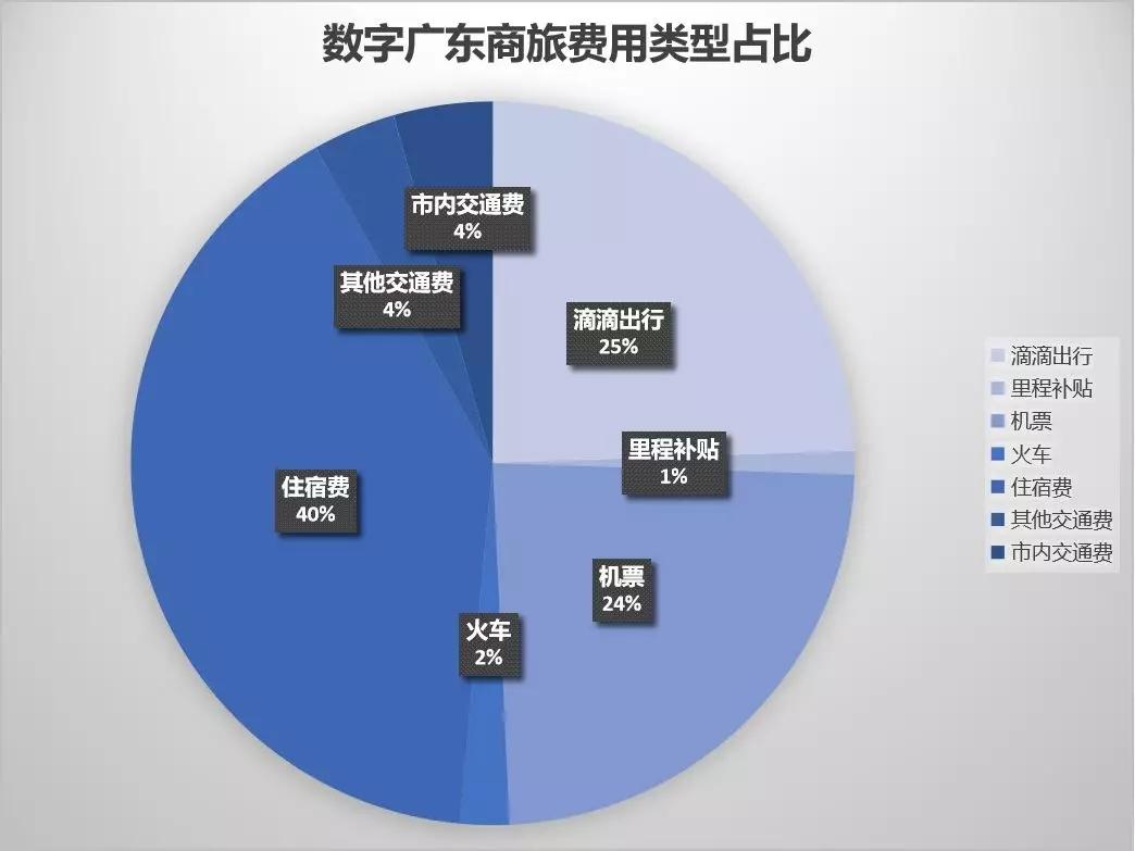 数字广东费用类型占比 4