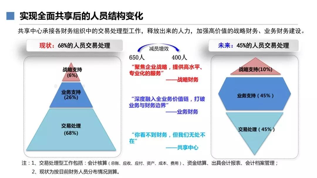 诚信助推高效运营体系建设,看「三一集团」财务数字化新高度 10