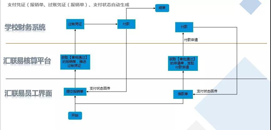 上师大&汇联易 财务系统 6