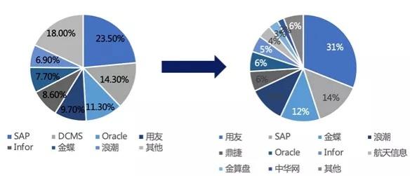 中国ERP市场占有率分布图 3
