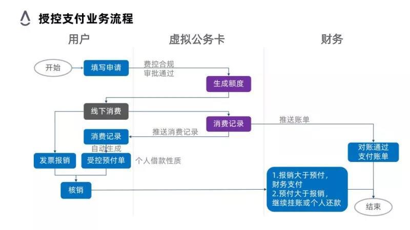 授控支付业务流程 2