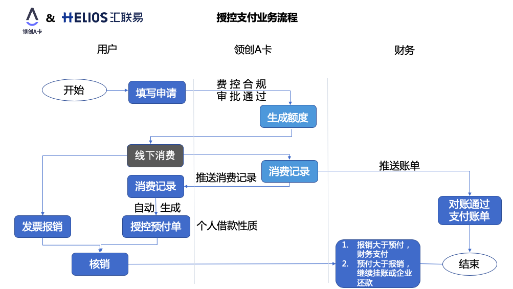 授控支付业务流程 1