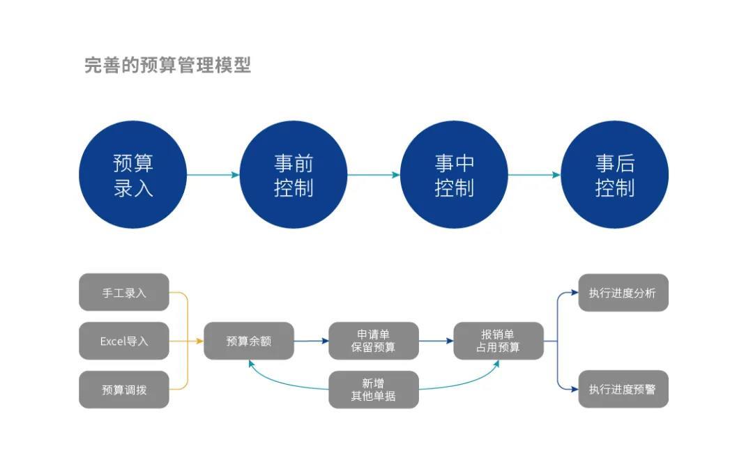 预算管理模型 2