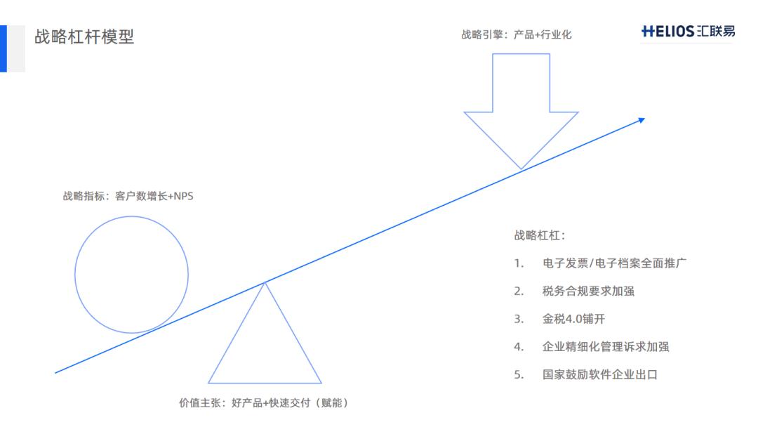 战略杠杆模型 8