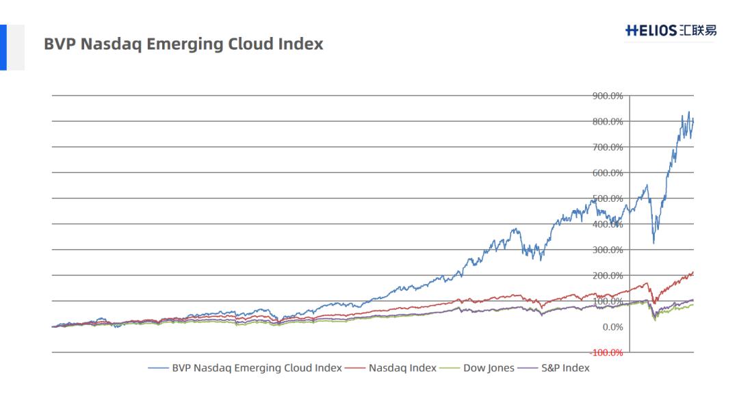 最近十年美股市场的数据 2