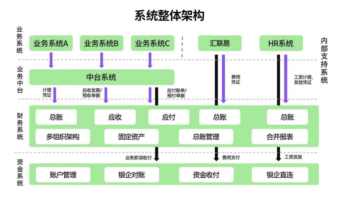 系统架构 1